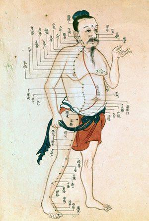 Chinese acupuncture diagram